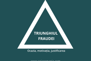 Fraud Triangle: opportunity, motivation, justification