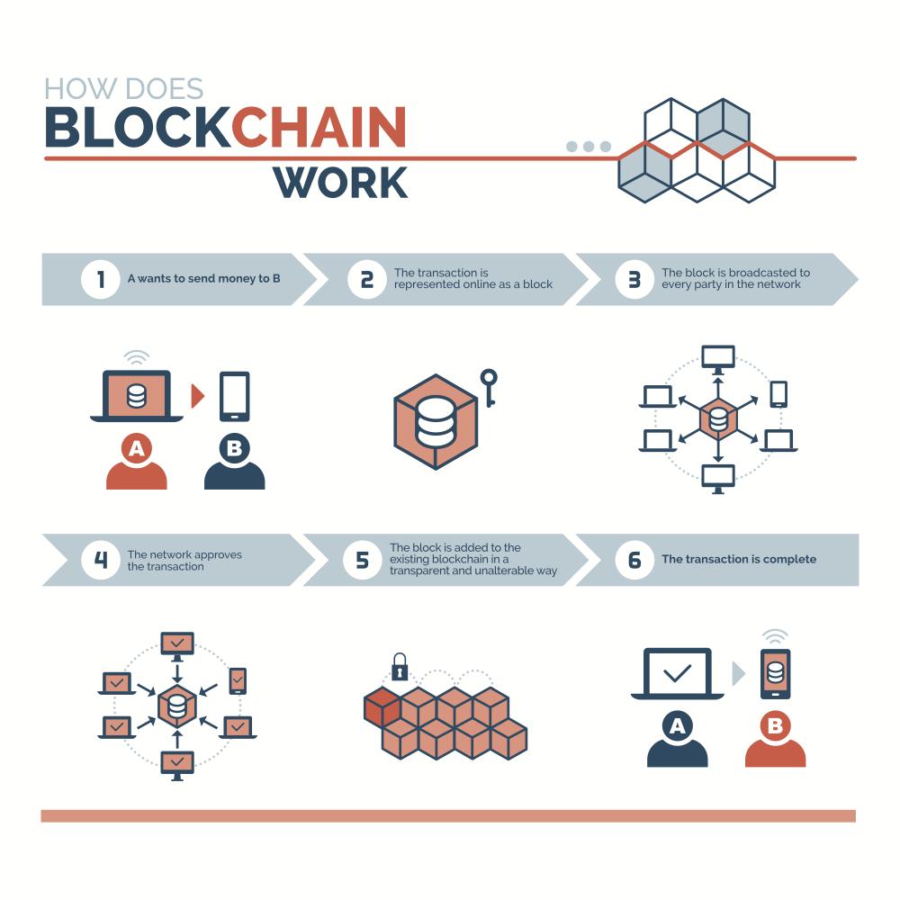 Cum funcționează tehnologia blockchain. SPIA România